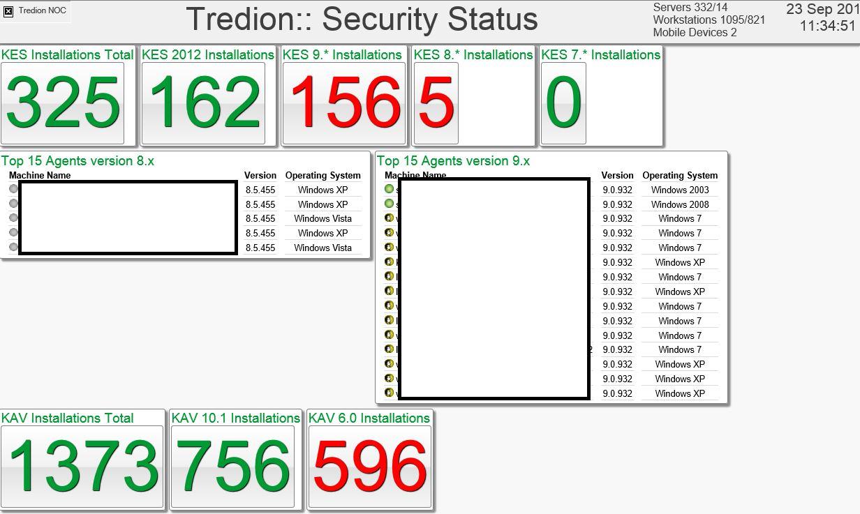 Im Überblick - die IT Systeme und Ausfälle